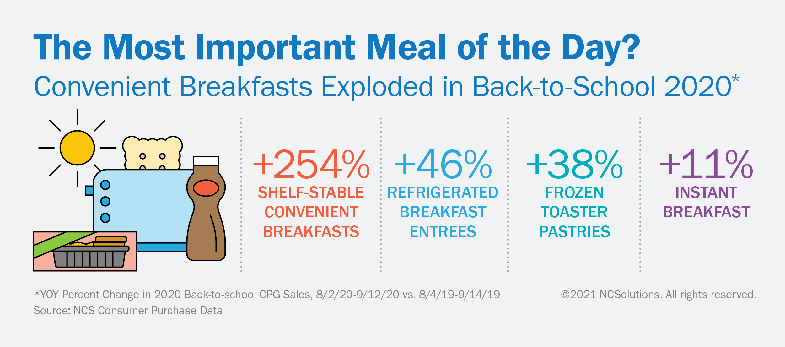 Convenient breakfast purchases increased in back-to-school 2020