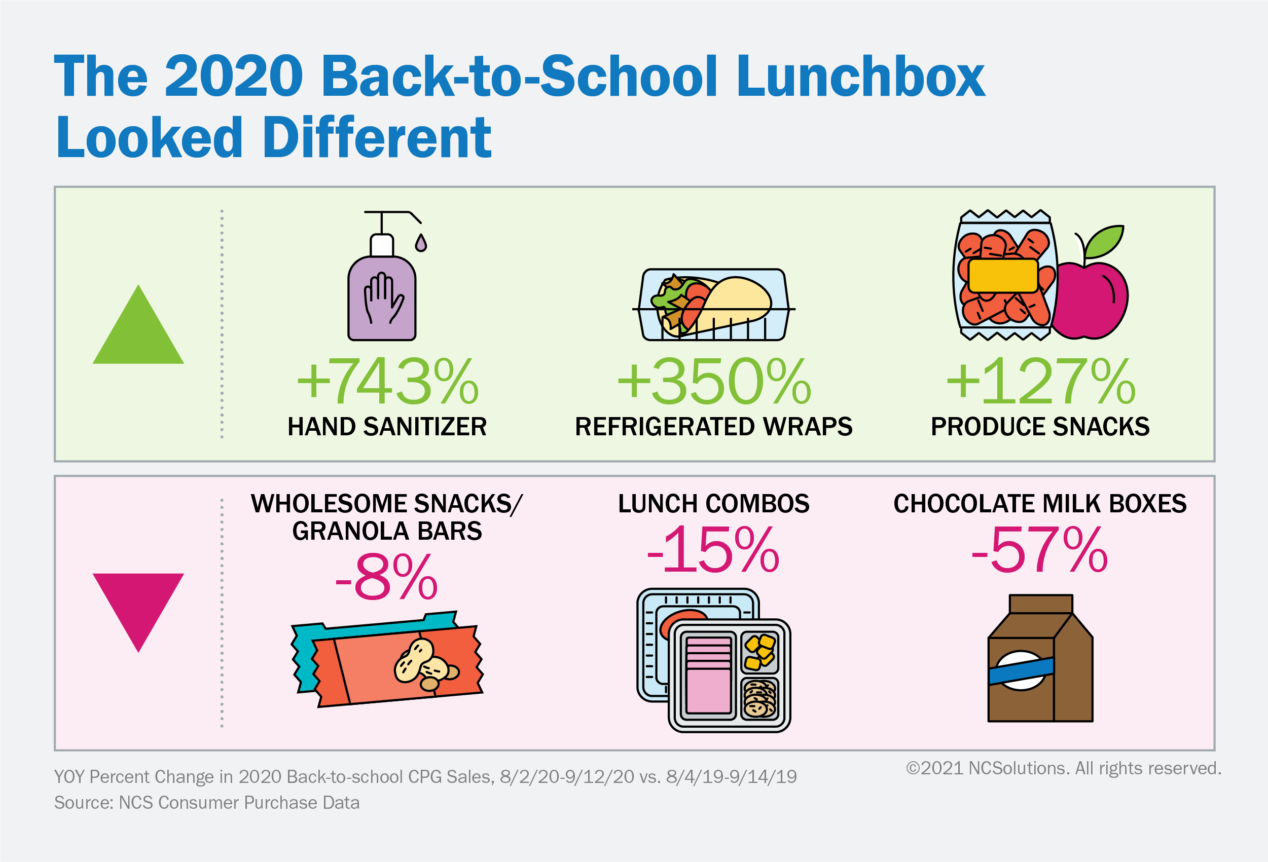 The 2020 Back-to-School Lunchbox Looked Different