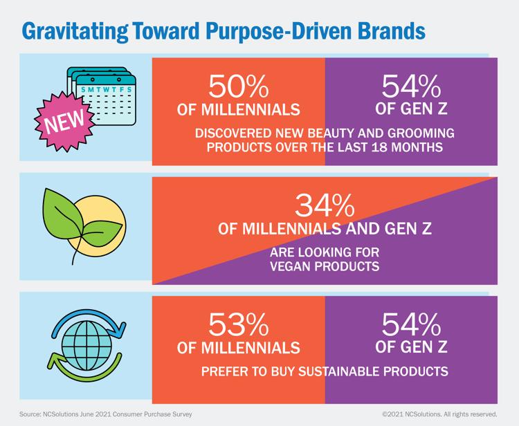 NCS Gravitating Toward Purpose-Driven Brands