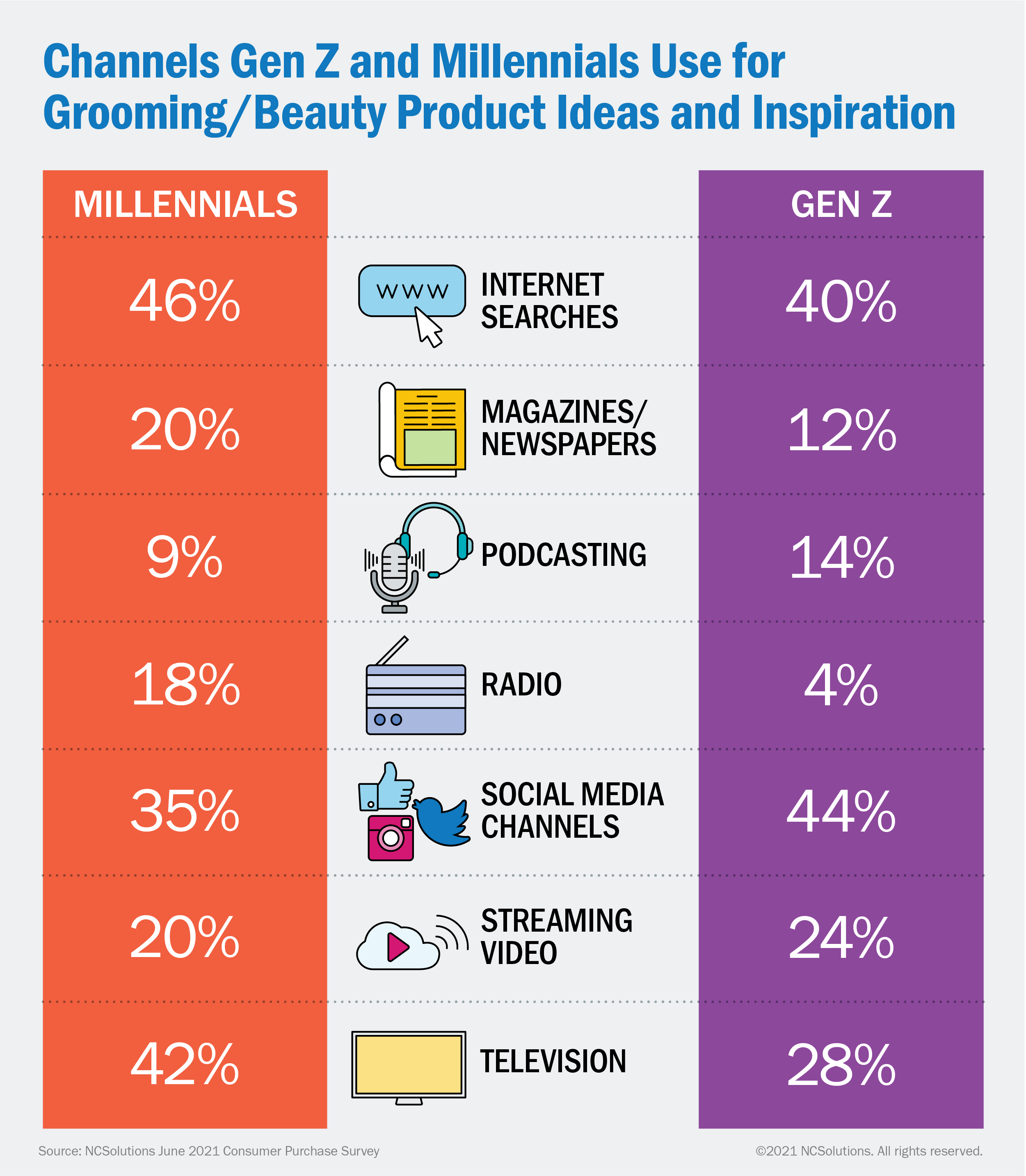 NCS Channels Gen Z and Millennials Use for Grooming/Beauty Product Ideas and Inspiration
