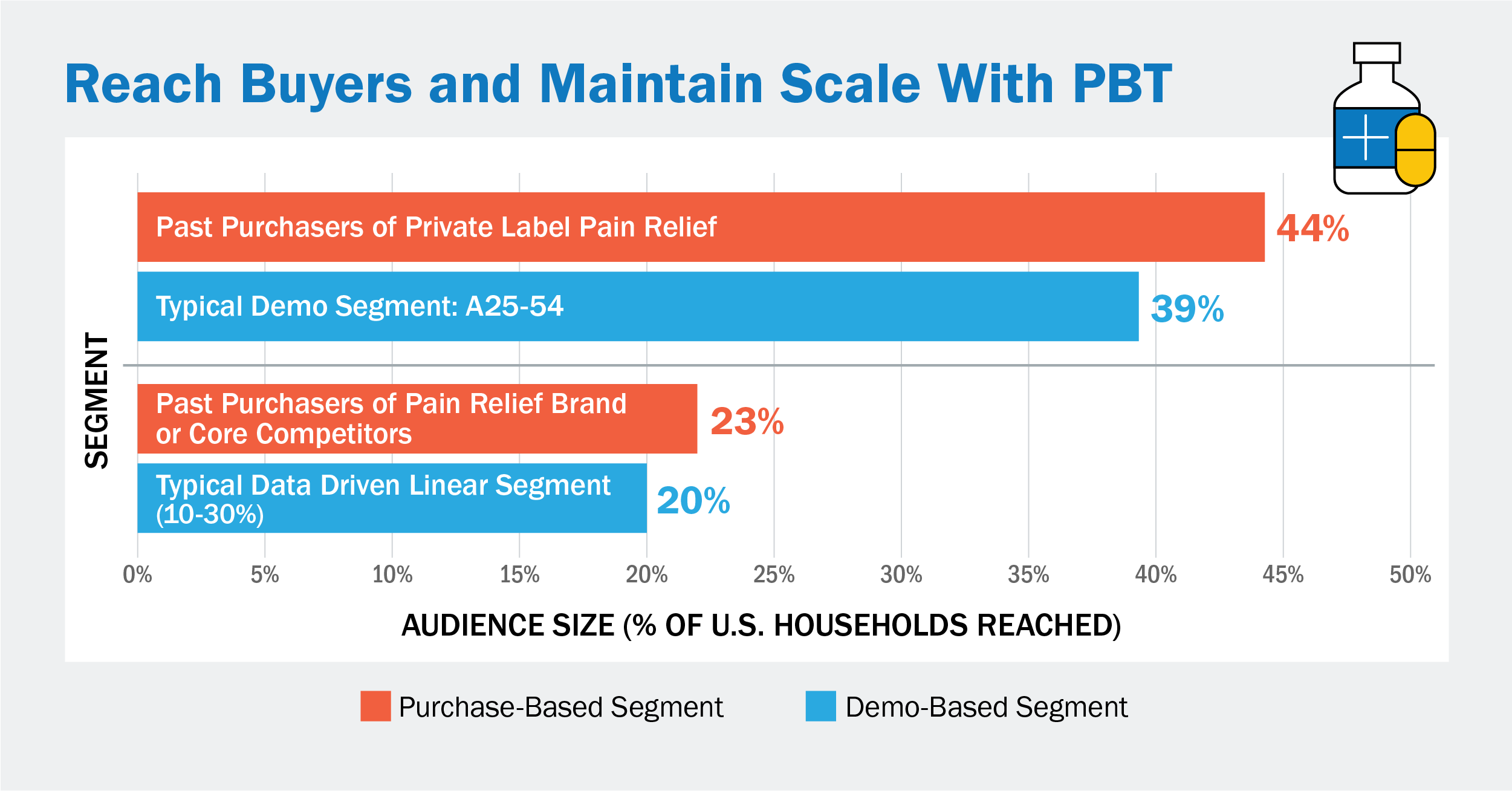 NCS Reach Buyers and Maintain Scale With PBT