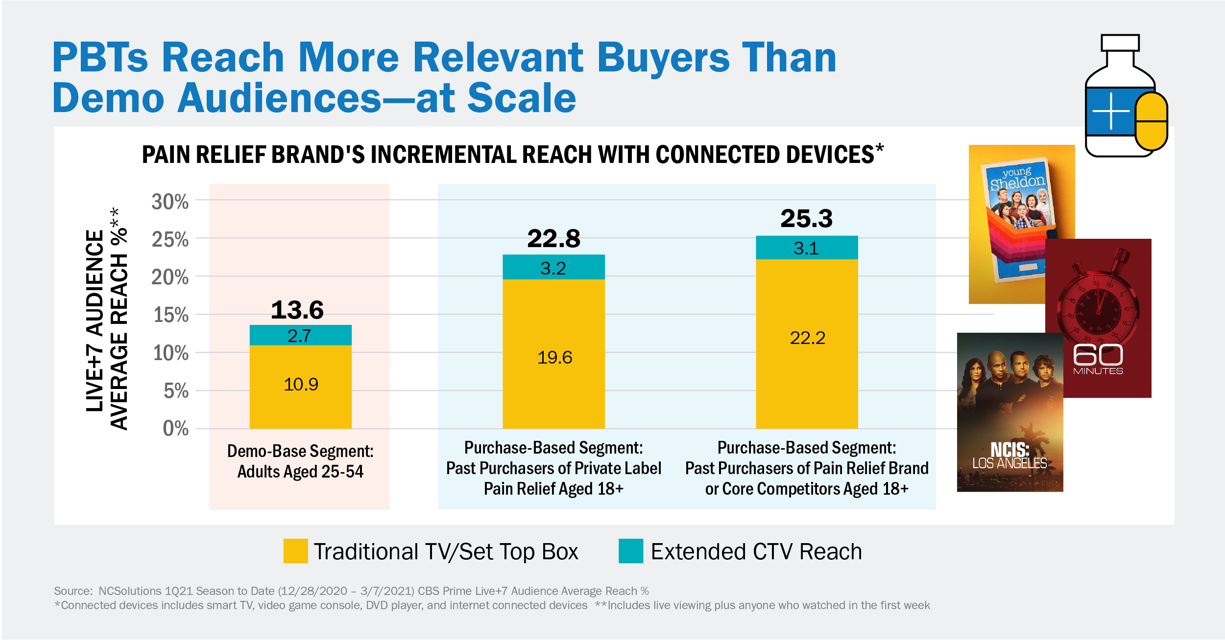 NCS PBTs Reach More Relevant Buyers Than Demo Audiences - at Scale