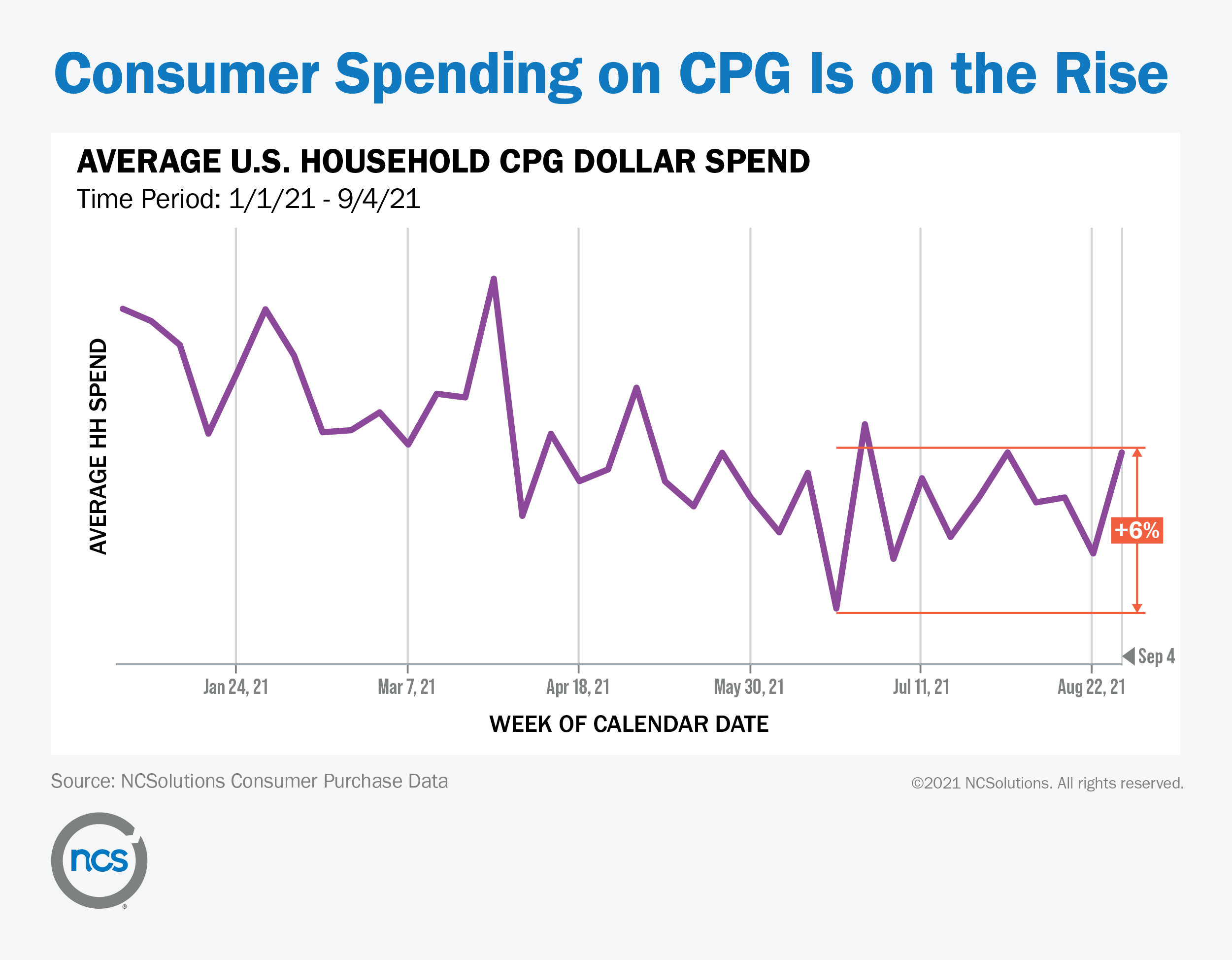 graph shows that household CPG spend increased from June through September 2021