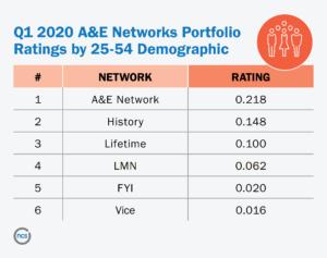 Q1 2020 A&E Network Portfolio Ratings by 25-54 Demo