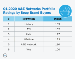 chart showing A&E Network ratings of soup brand buyers