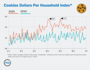 Cookie dollar per HH index