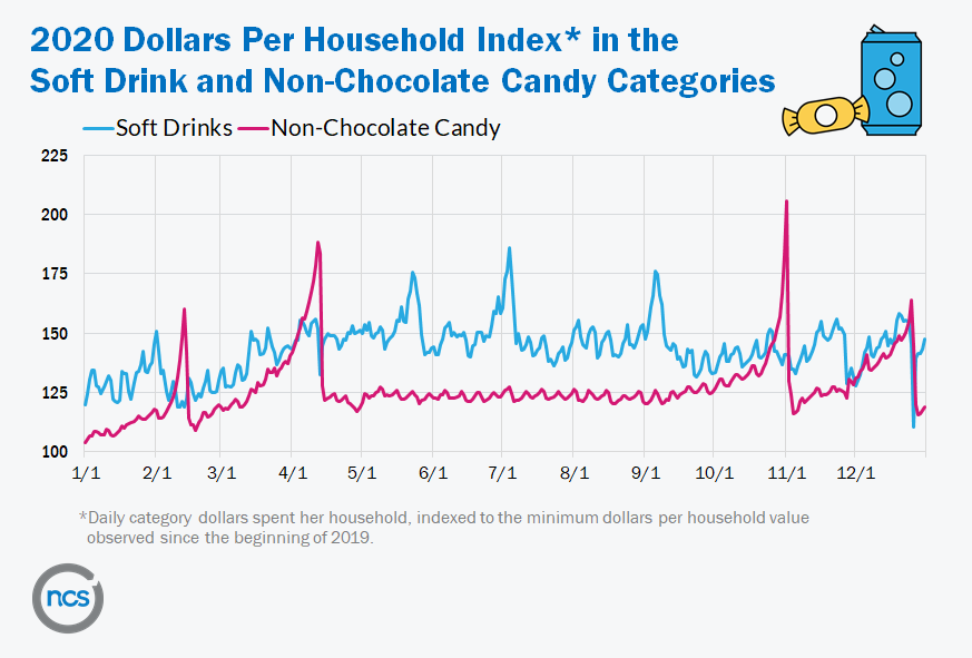 chart depicting soft drink and non-chocolate candy sales in 2020
